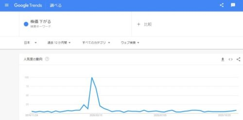 Googletrends_株価下がる