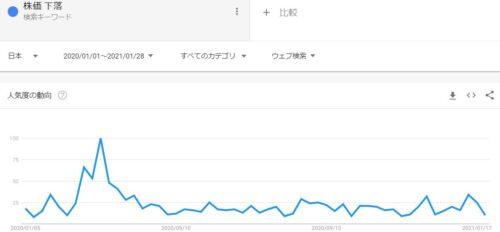 Googletrends_株価下落