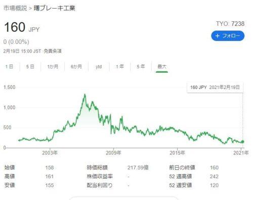 曙ブレーキ工業株価