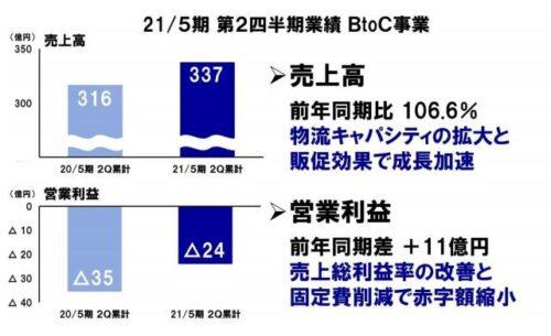 ロハコ2021年5月期、第2四半期累計決算