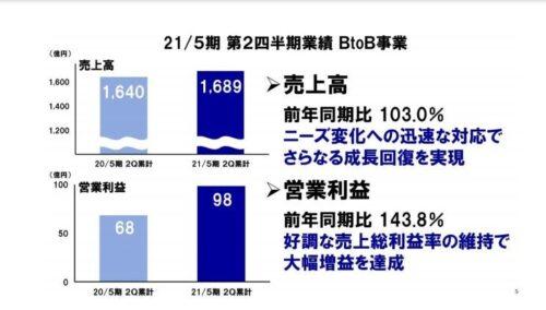 アスクル2021年5月期、第2四半期累計決算